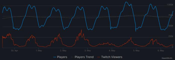 CS:GO Stats