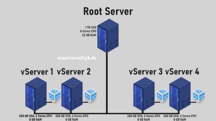 vServer & Root Server Darstellung